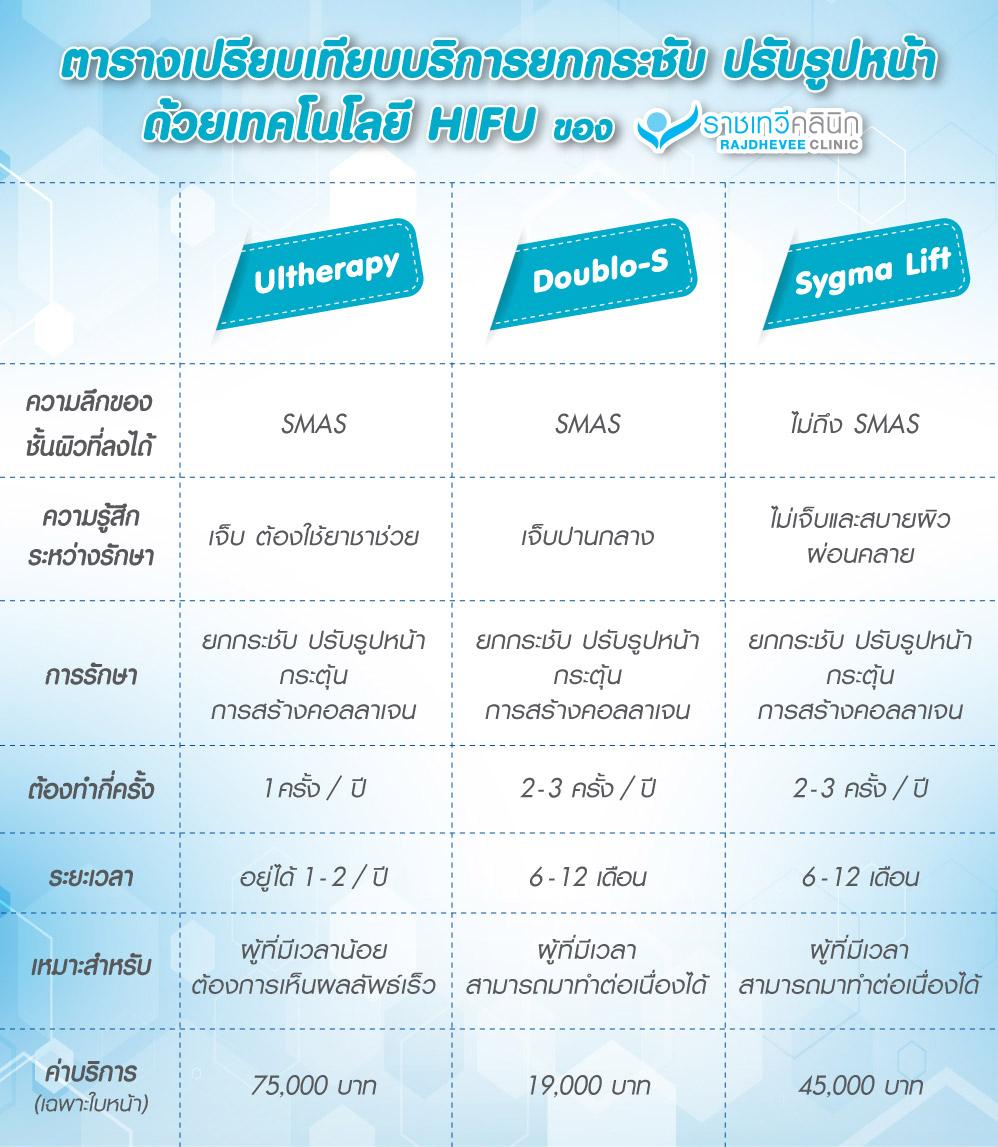 Hifu - Sygma lift - Ulthera - Compare table